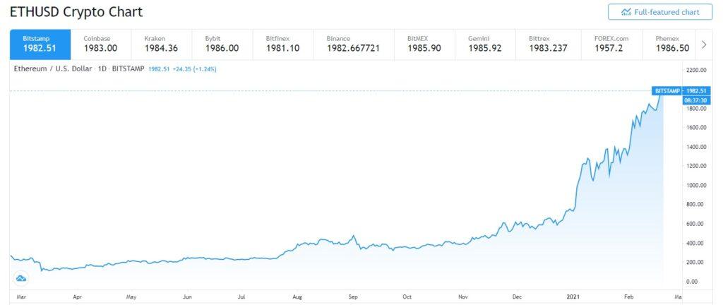 سعر الاثريوم يصل الي 2000 دولار